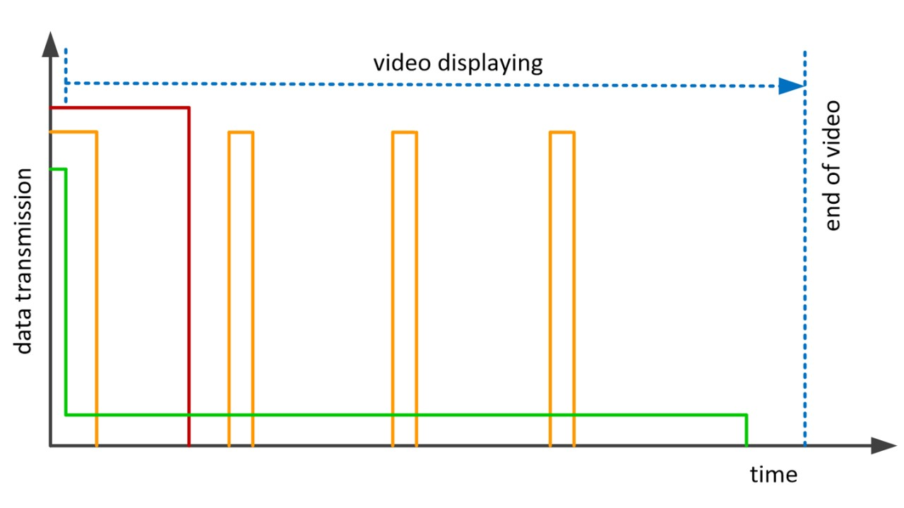 Streaming and buffering strategies from the content server to the smartphone buffer via a mobile network. In red, a complete or progressive download; in orange, a chunk-wise transmission and buffering of video sections; in green, near real-time streaming.