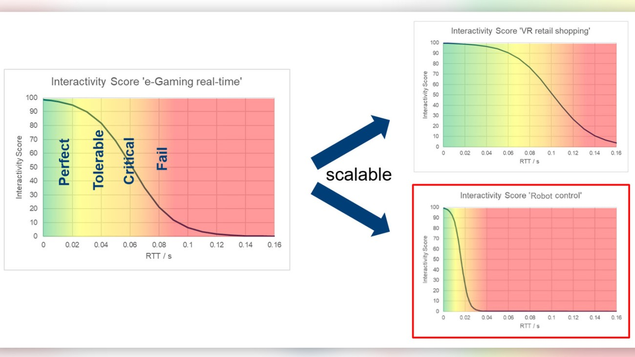 Figure 4: Example of the interactivity score for multi-player, real-time eGaming