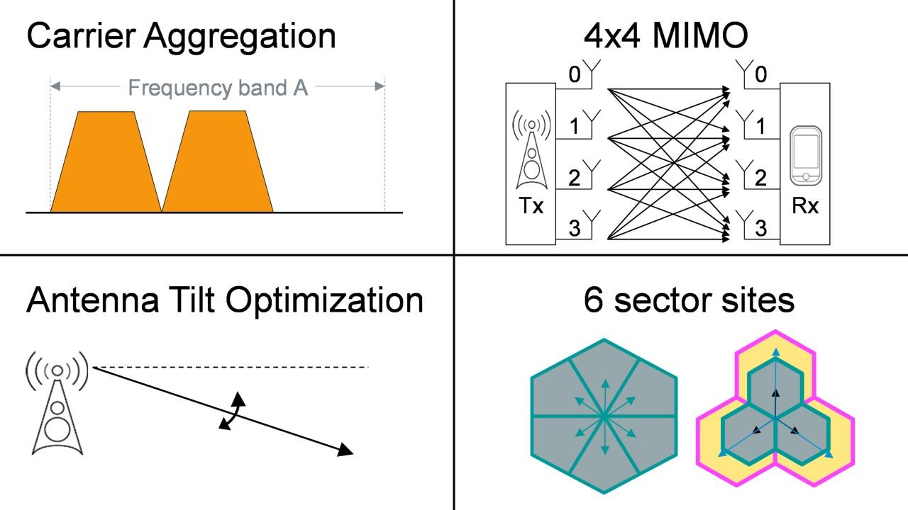 Smart macro network enhancements: Carrier aggregation (part 1)
