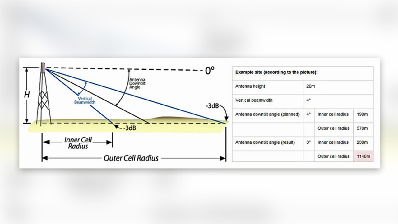 how directive antennas affect cell size