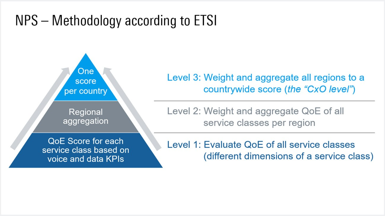 The NPS methodology according to ETSI