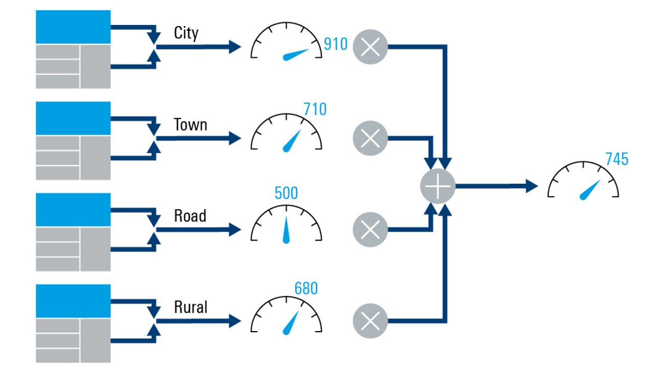 Weighting and aggregating regional scores to a countrywide network score