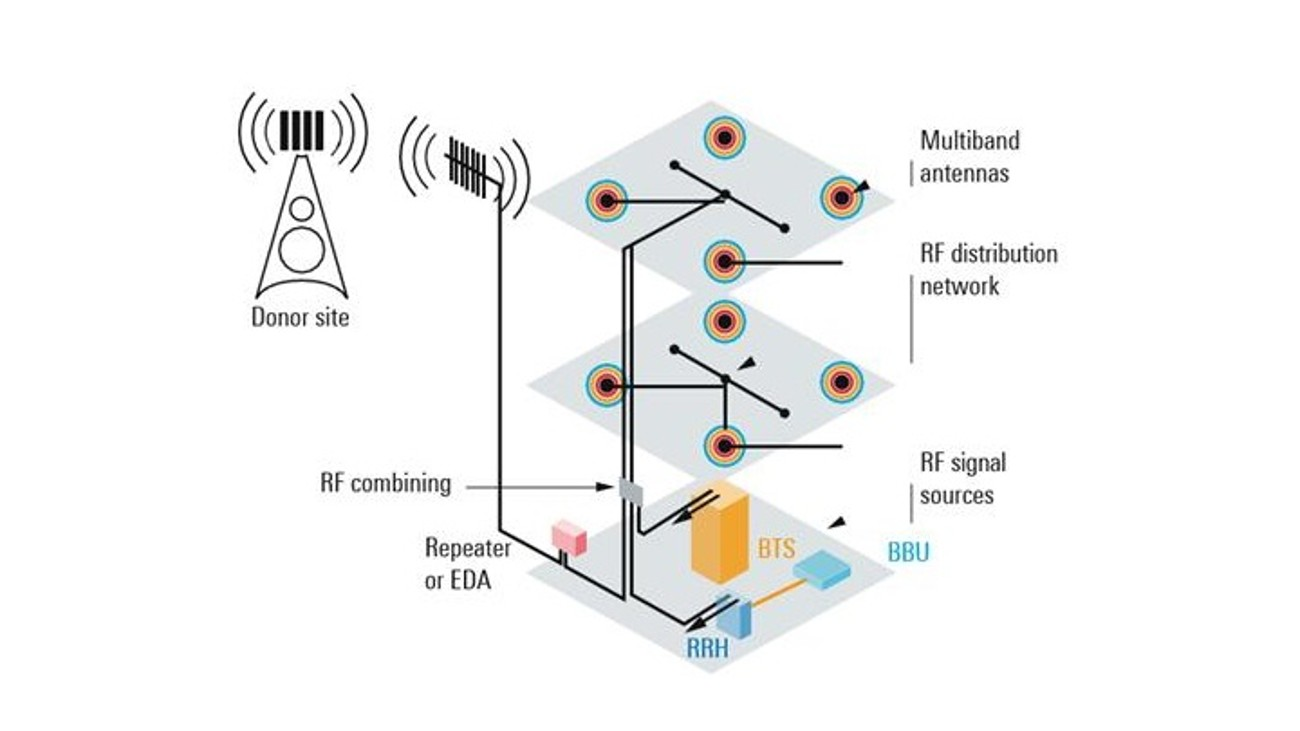 Testing passive networks in distributed antenna systems (DAS)