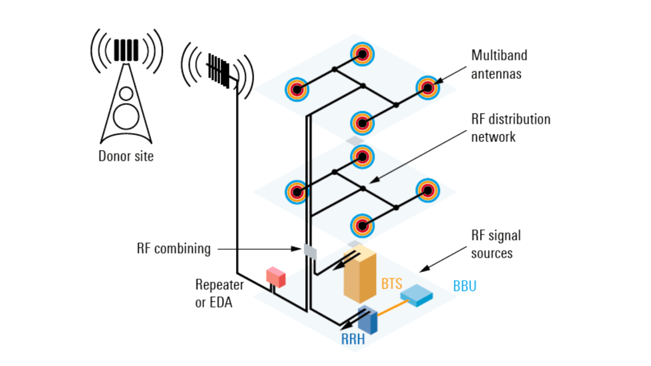 Testing passive networks in distributed antenna systems (DAS) whitepaper