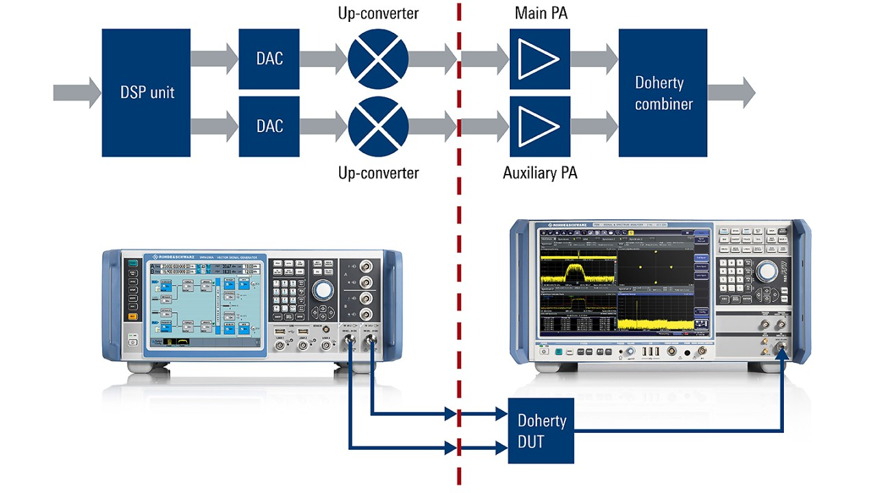 Optimizing the Perennial Doherty Power Amplifier