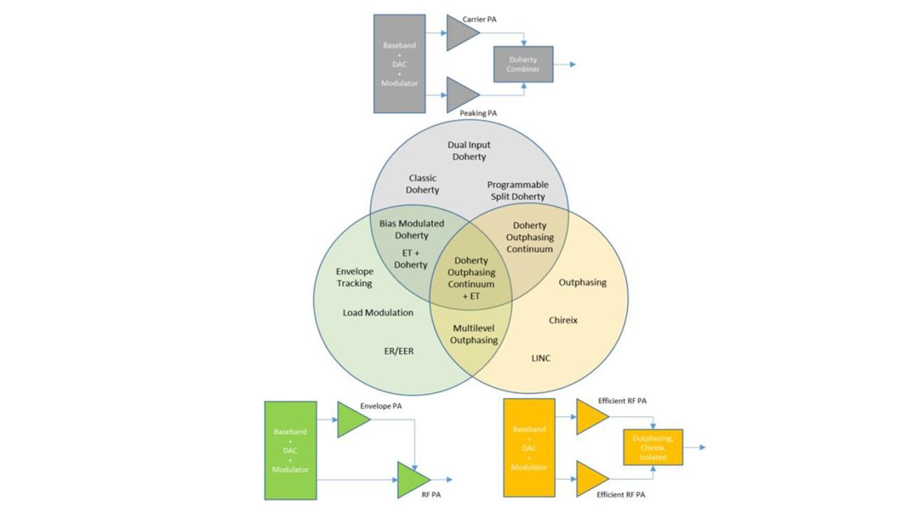 Outphasing, Envelope & Doherty Transmitter Test & Measurement