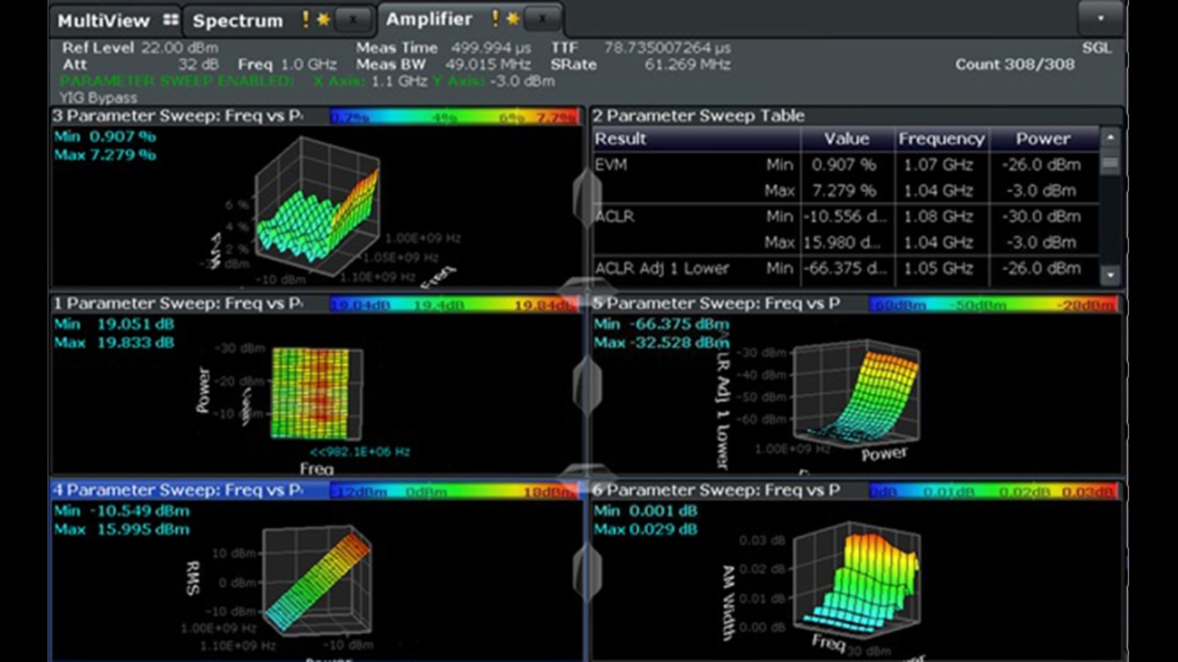 RF power amplifier performance verification