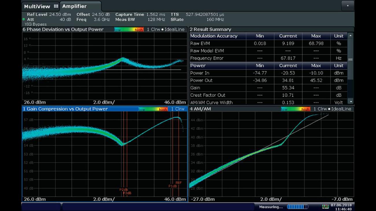 Power amplifier efficiency optimization