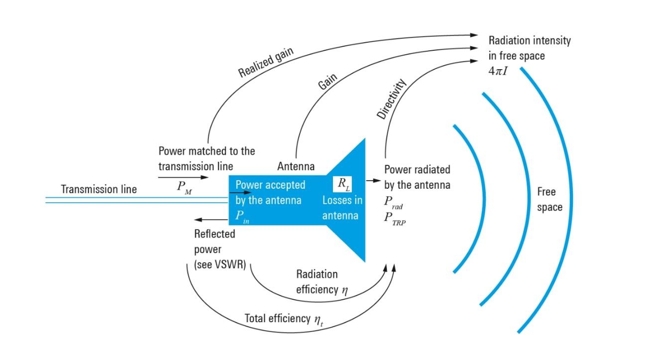 Блок-схема параметров и мощности антенны