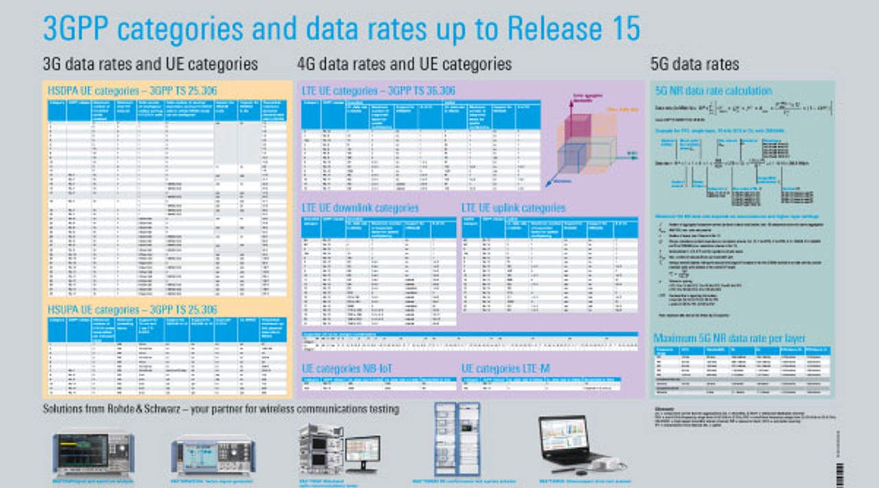 3GPP categories and data rates up to release 15 poster