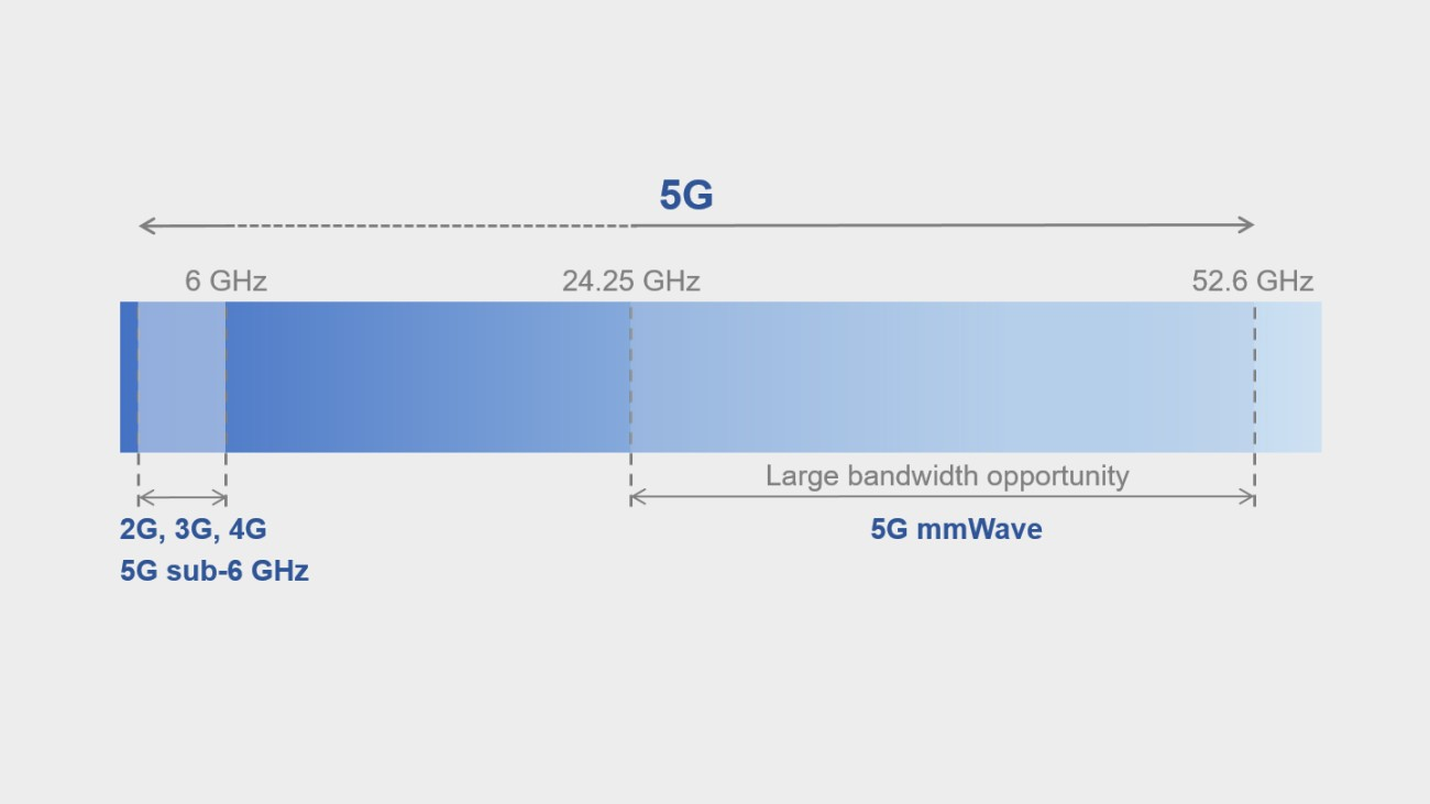 5G NR frequency allocations