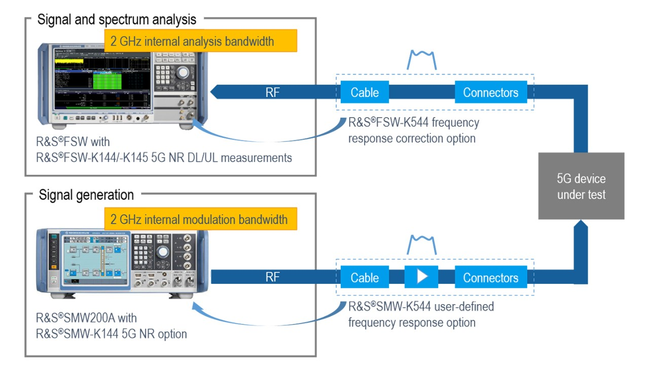 Example of a test setup supporting 5G NR signal generation and analysis