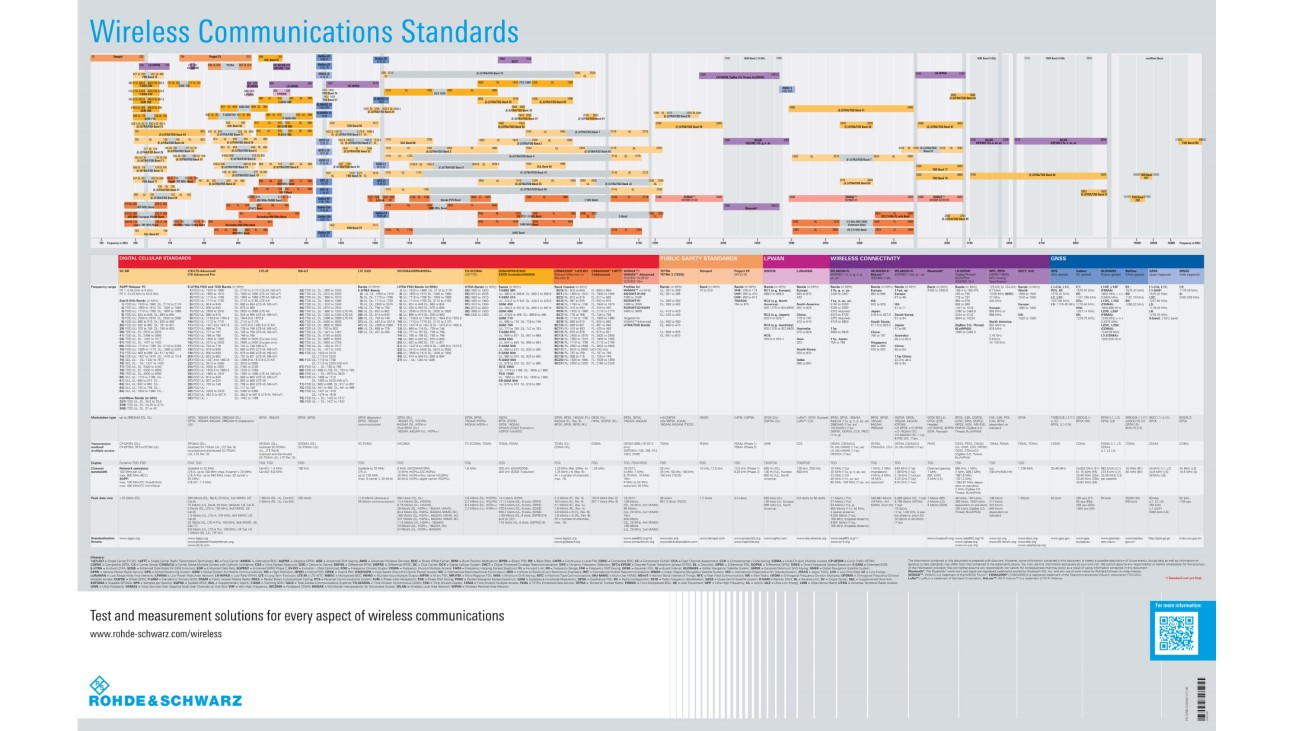 Wireless communications standards poster
