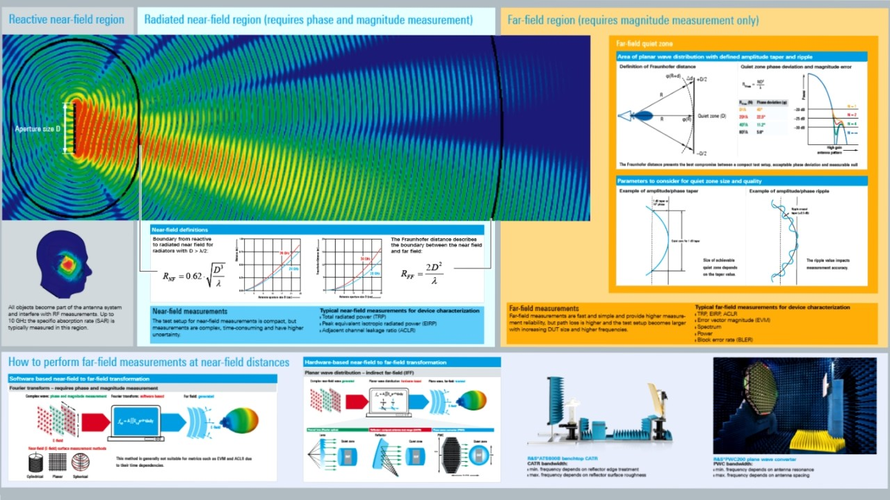Over-the-air (OTA) testing fundamentals poster