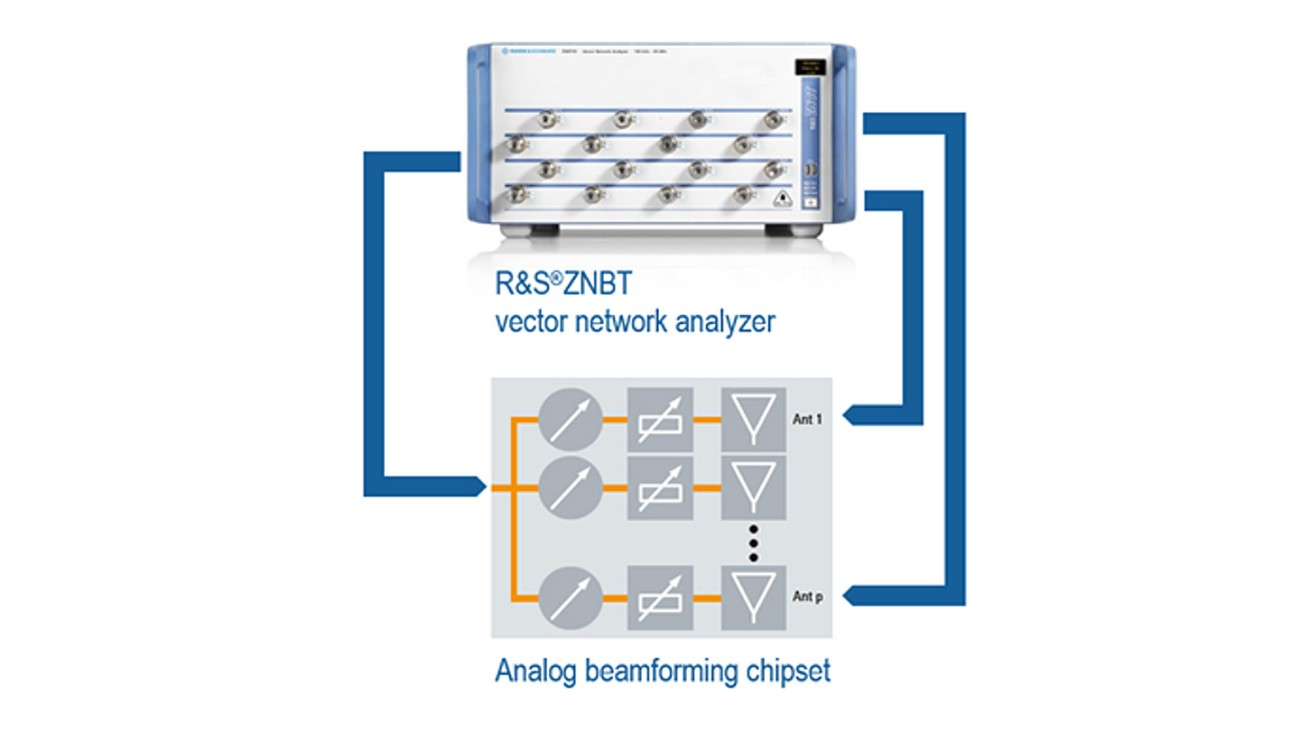 ZNBT vector network analyzer with analog beamforming chipset