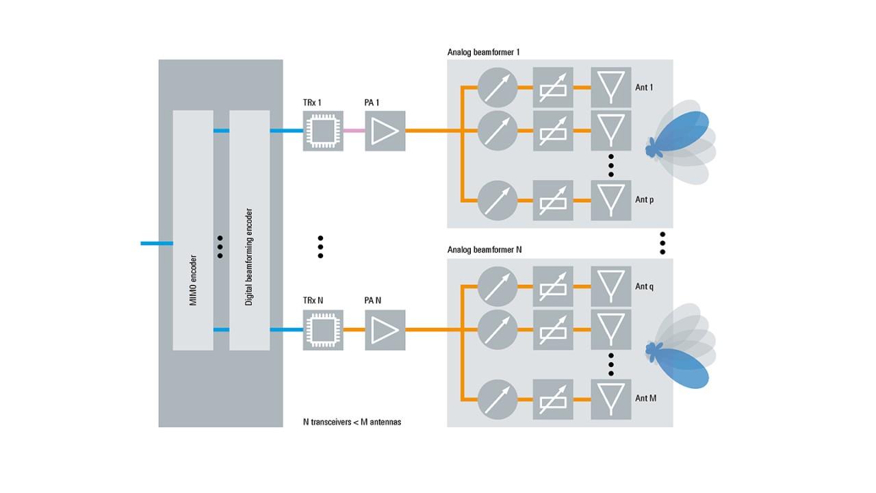 Rohde&Schwarz Wireless 5G Architektur eines aktiven Massive-MIMO-Antennensystem