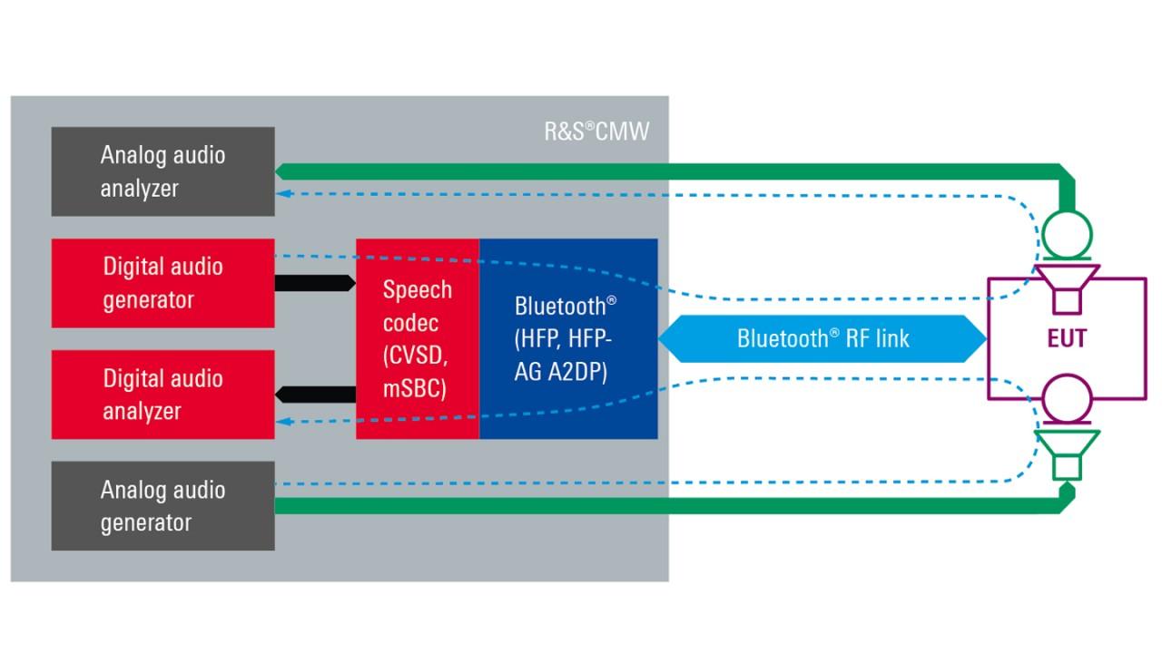 Rohde-Schwarz-Bluetooth-Classic-audio-testing-signaling-mode.jpg