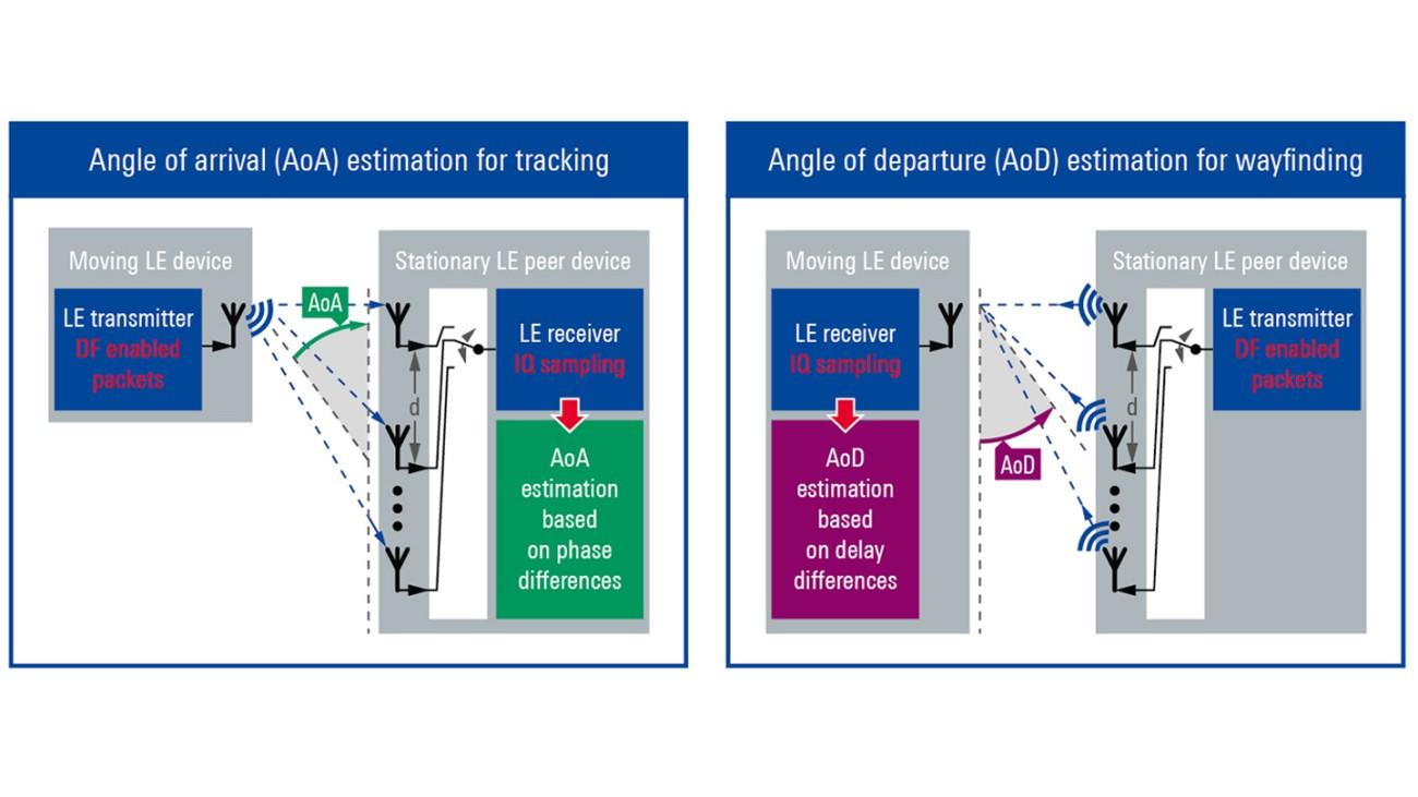 Rohde-Schwarz-Bluetooth-Direction-Finding-AoA-AoD_1440.jpg