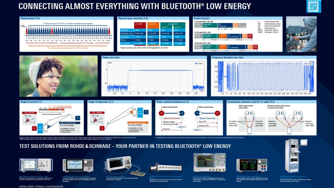 Poster: Connecting almost everything with Bluetooth® Low Energy