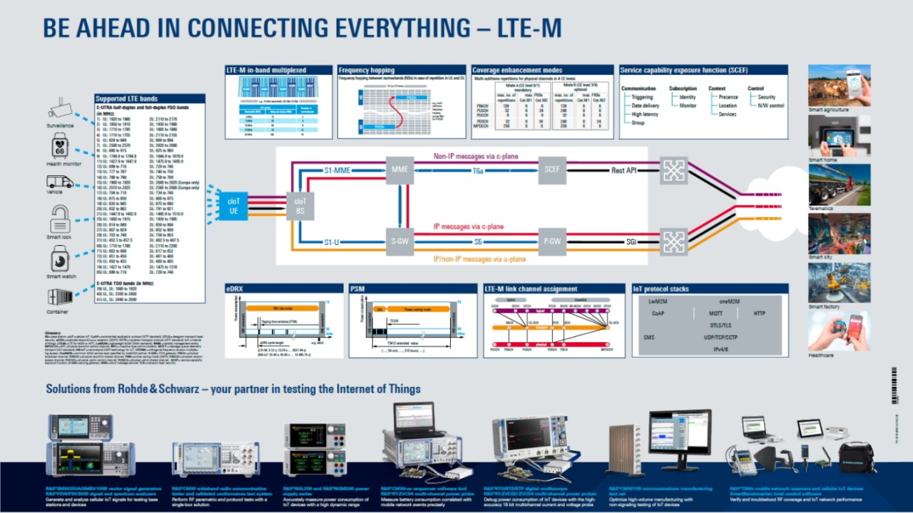 LTE-M poster
