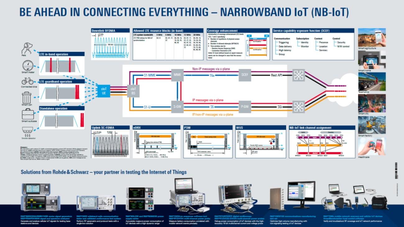 Ihr kostenloses NB-IoT-Poster