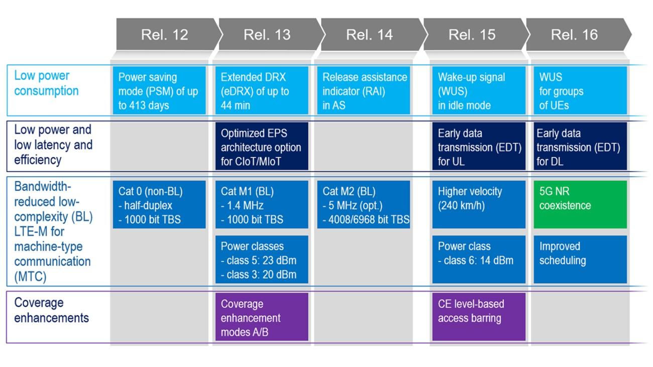 LTE-Mに固有の機能セット