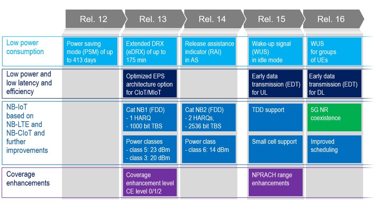 El conjunto de características únicas del IoT de banda estrecha