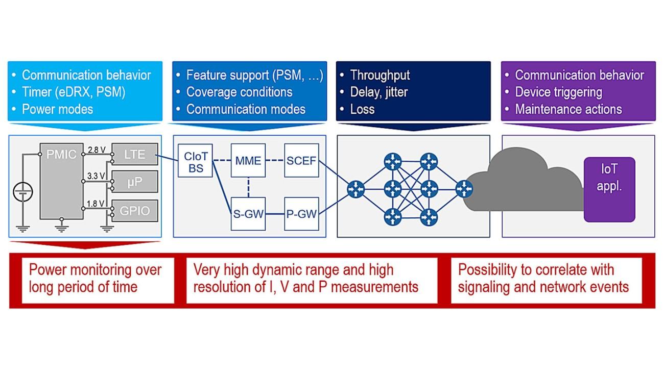 Испытания энергопотребления для Интернета вещей (IoT) | время автономной работы
