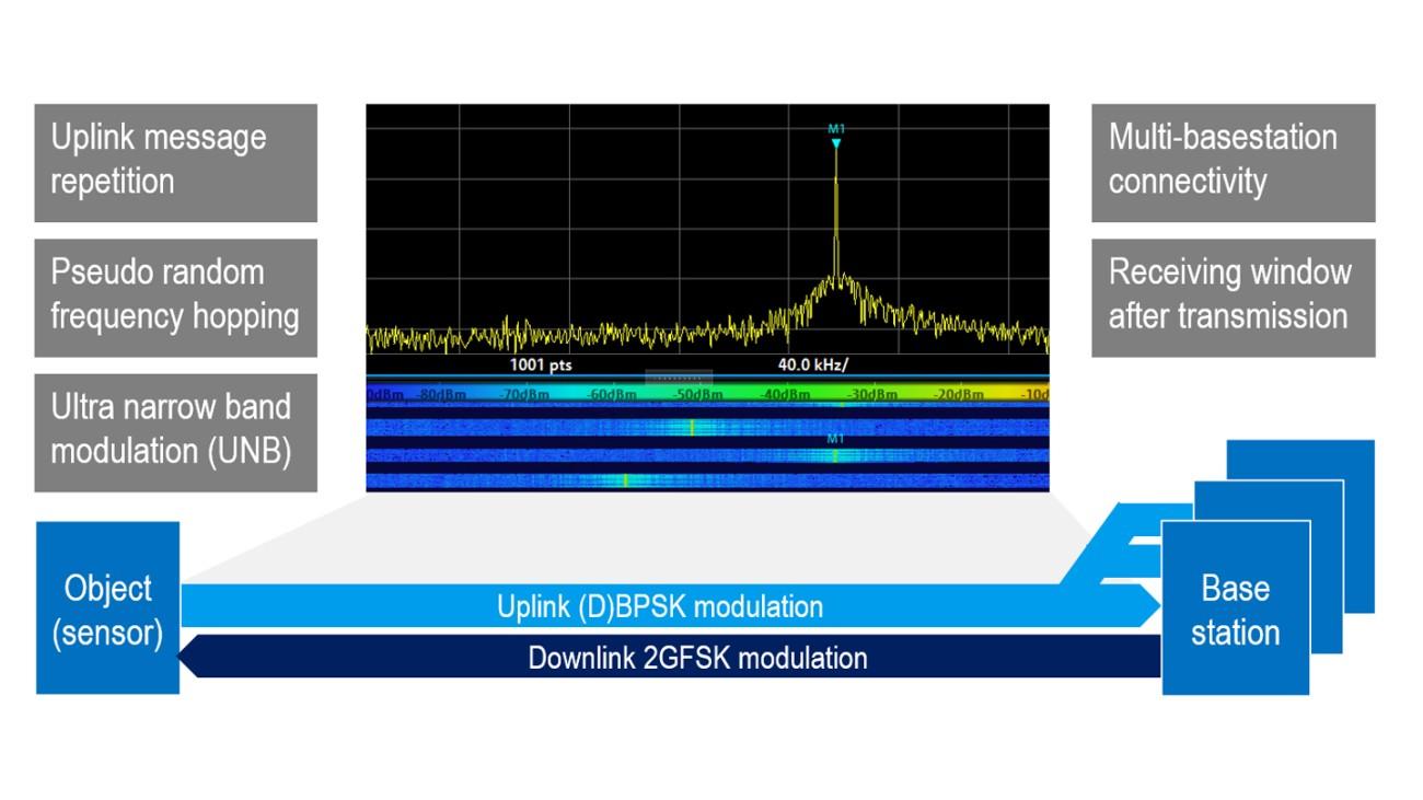 Sigfox – entwickelt für Sensornetzwerke
