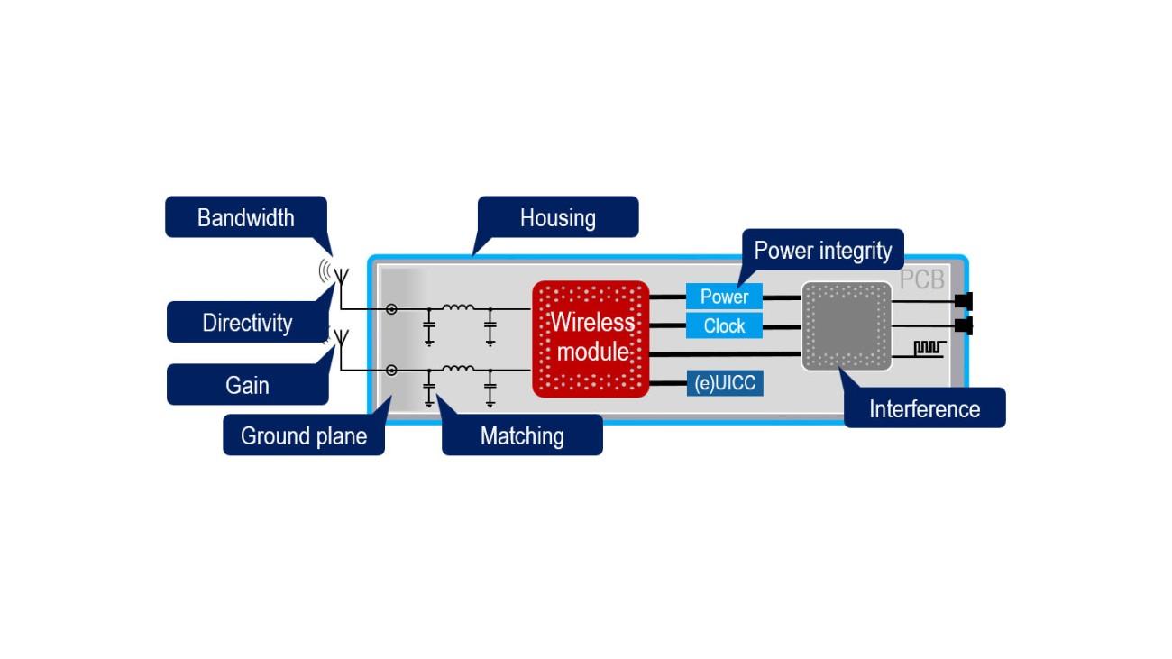Extreme Anforderungen an die Netzabdeckung machen intelligente Tests notwendig