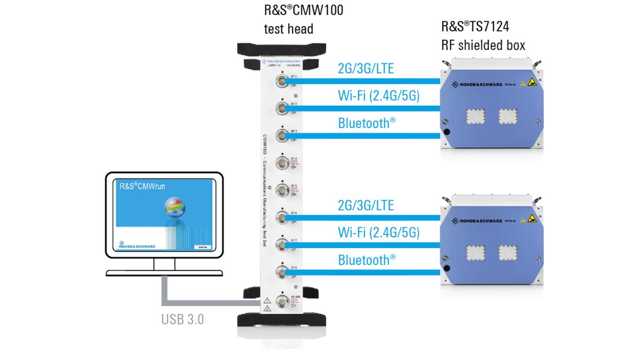 Umfassende Testlösung aus einer Hand für Non-Signaling-Tests von Mobilfunkgeräten