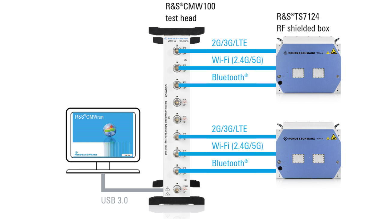 Comprehensive one-stop test solution for non-signaling testing of mobile devices