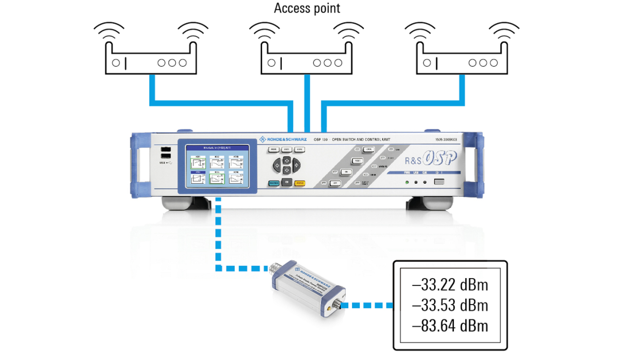 Go/no-go test solution using the R&S®NRP power sensor and R&S®OSP switching unit