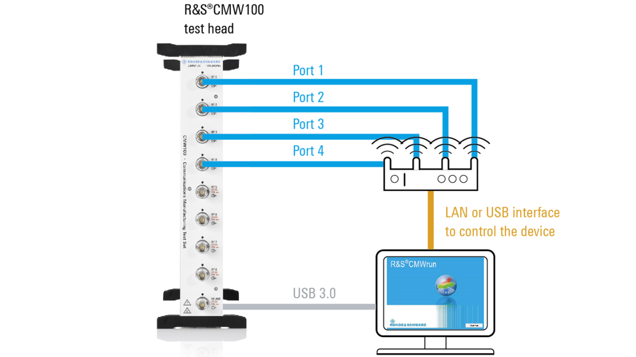 Switched MIMO test setup for IEEE 802.11ac 4x4 MIMO access point with R&S®CMW100