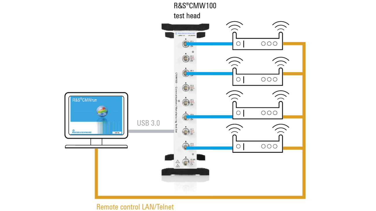 Multi-DUT testing for MIMO and TX beamforming using R&S®CMW100 and R&S®CMWrun