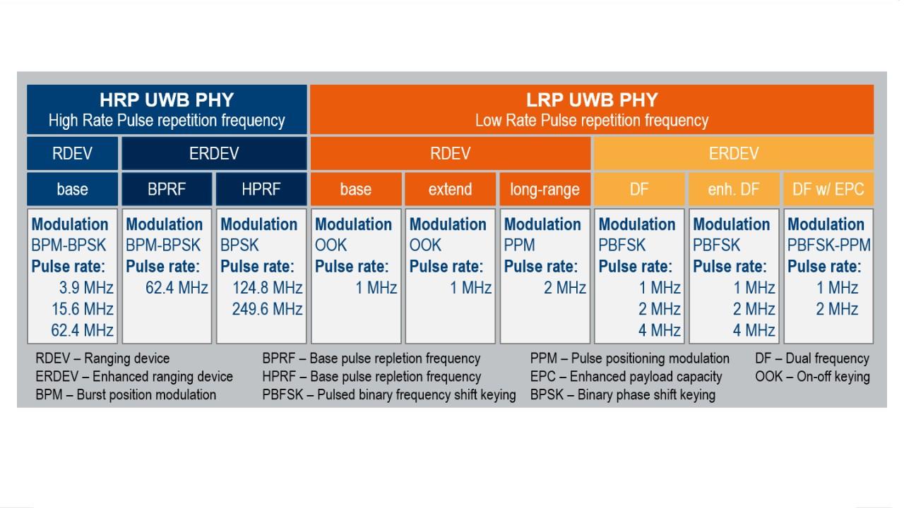 Impulse radio ultra-wideband (UWB) standardization in IEEE 802.15.4 (groups a, f, z)