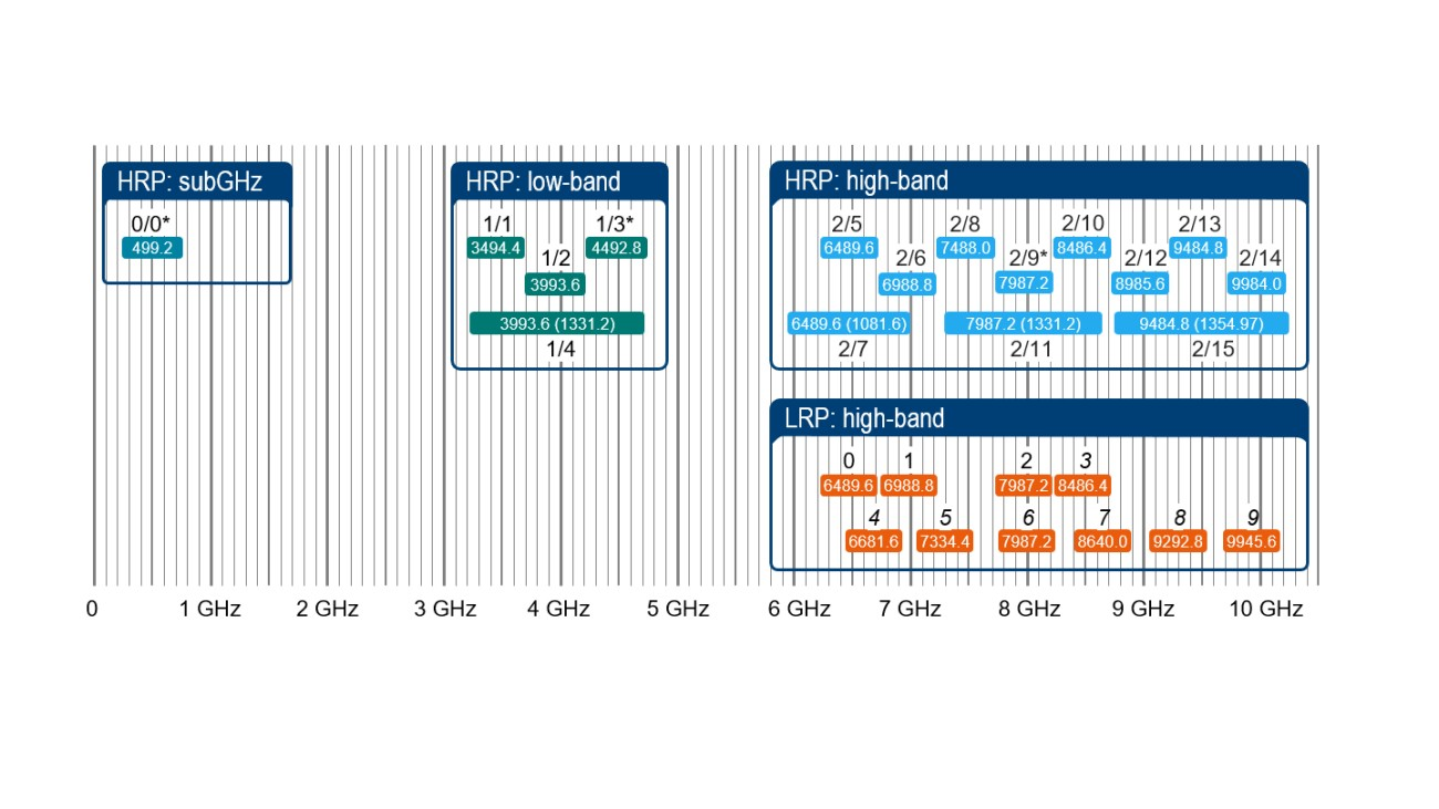 UWB channel allocation based on IEEE 802.15.4z (Draft 0.8, March 2020)