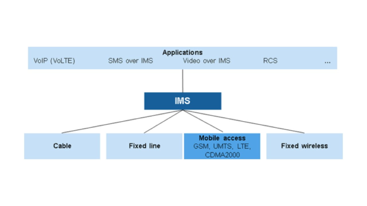 VoLTE IMS IP connectivity and service control architecture