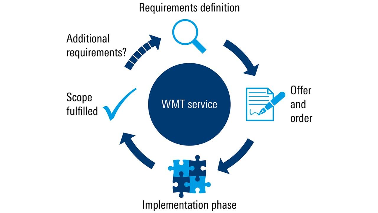 Rohde & Schwarz WMT software service