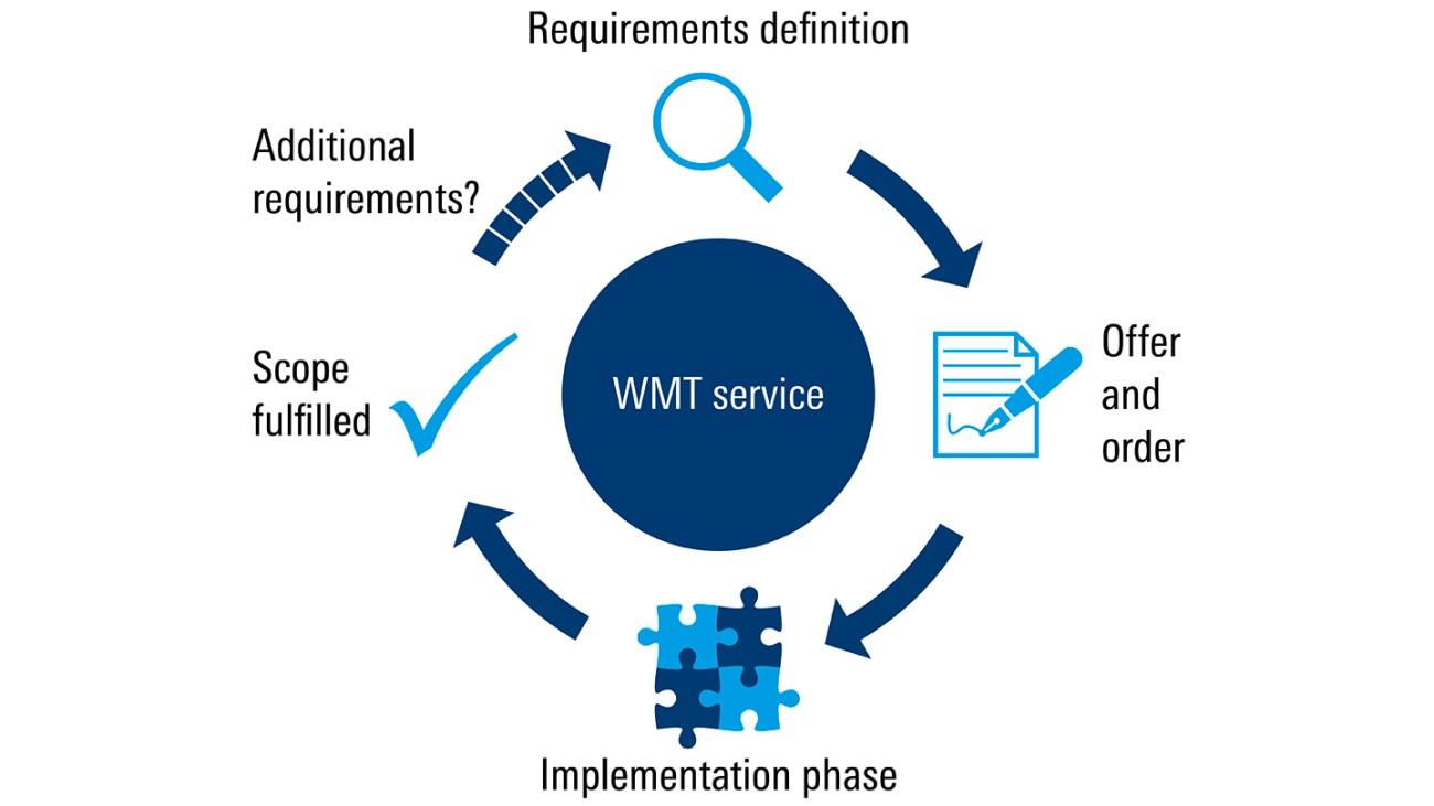 Rohde&Schwarz WMT Softwareservice