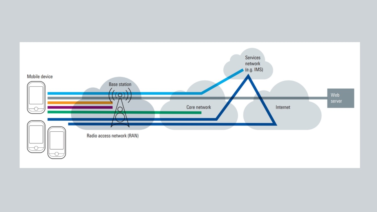 Radio fundamentals for cellular networks white paper