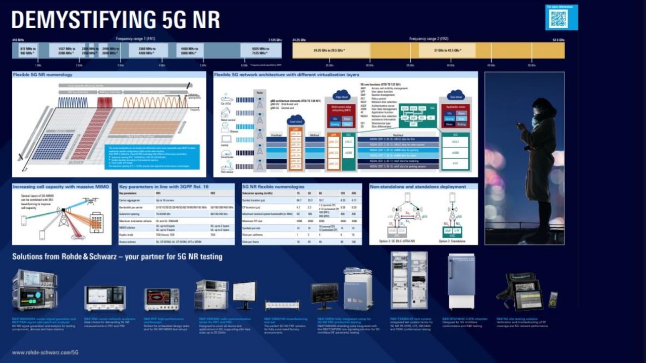"""Demystifying 5G NR"" poster"