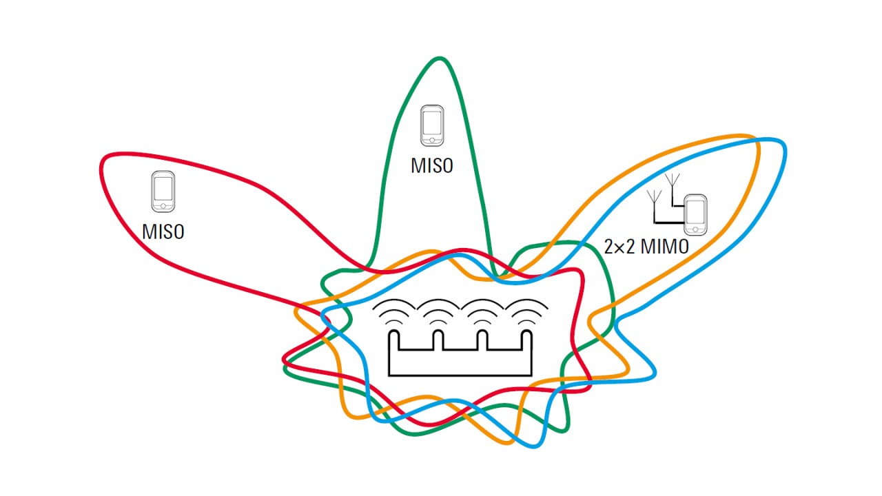 White paper - Testing WLAN modules with 2×2 MIMO