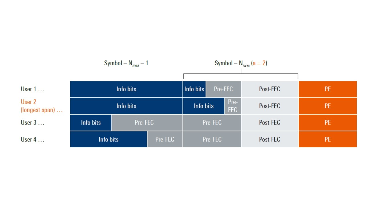 Wireless-communications-WLAN-IEEE-802-11ax-Downlink-OFDMA-example-white-paper-rohde-schwarz_1440_810.jpg