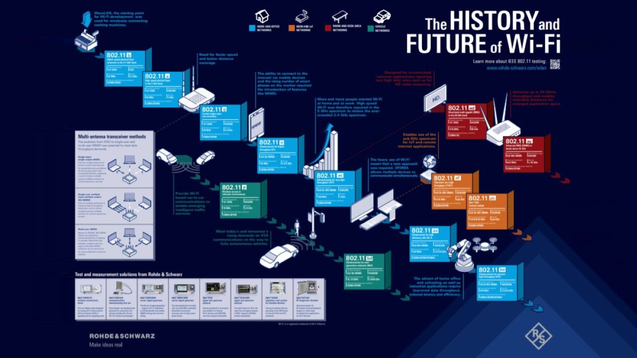 The history and future of Wi-Fi