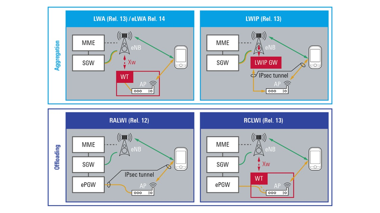 WLAN integration into the LTE network