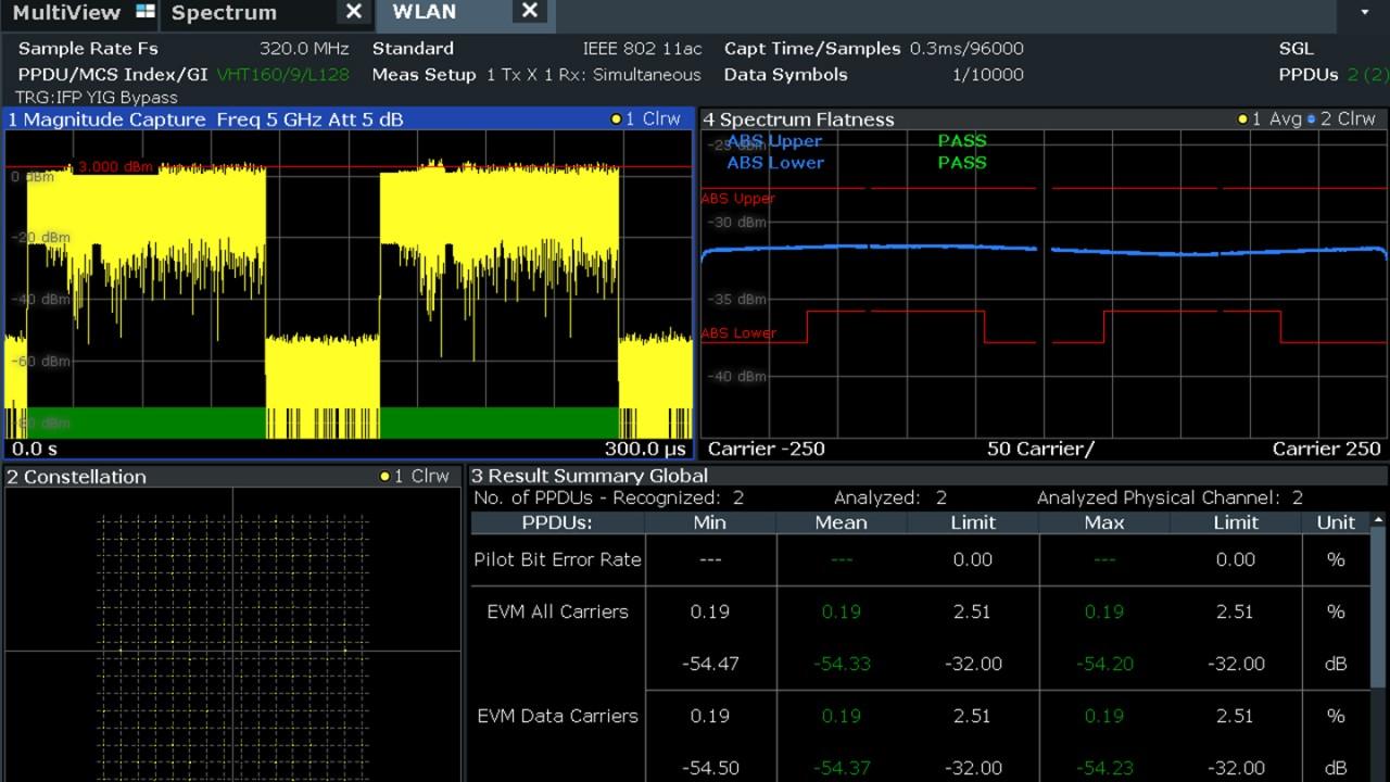 Detailed IEEE 802.11ac signal analysis using the R&S®FSW signal and spectrum analyzer.