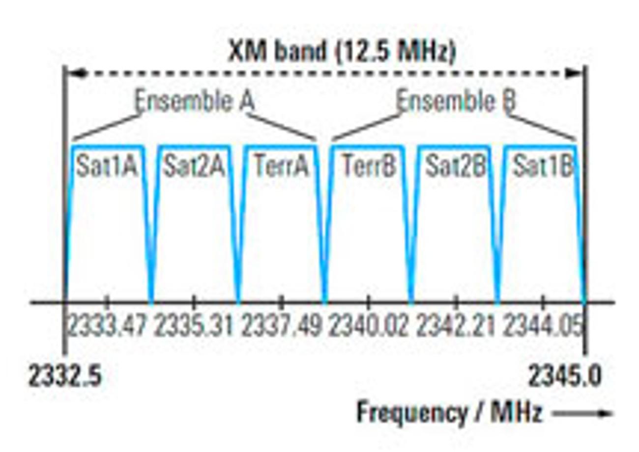 XM band