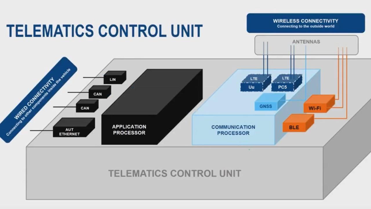 Telematics control unit - c2vx webinar preview image