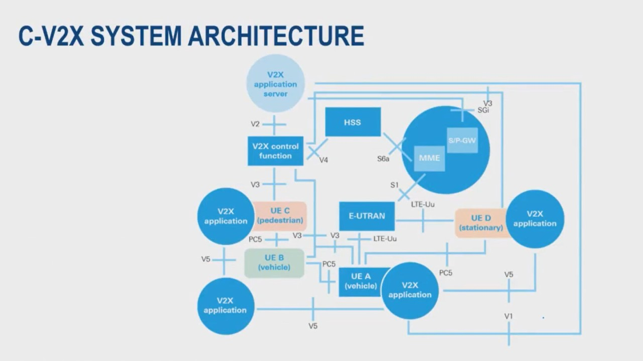 CV2X Architecture - webinar preview image